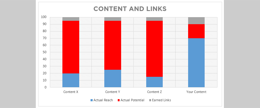content-and-linkability