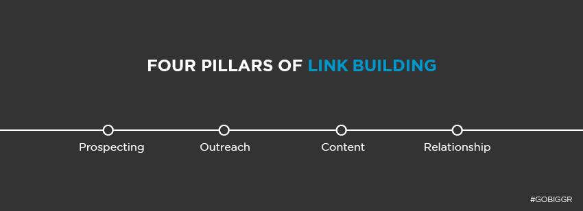 four pillars of link building